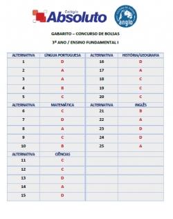 Gabarito Concurso de Bolsas - 3º ano