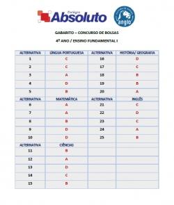 Gabarito Concurso de Bolsas - 4º ano